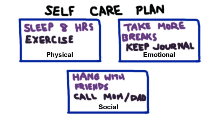 self care plan template